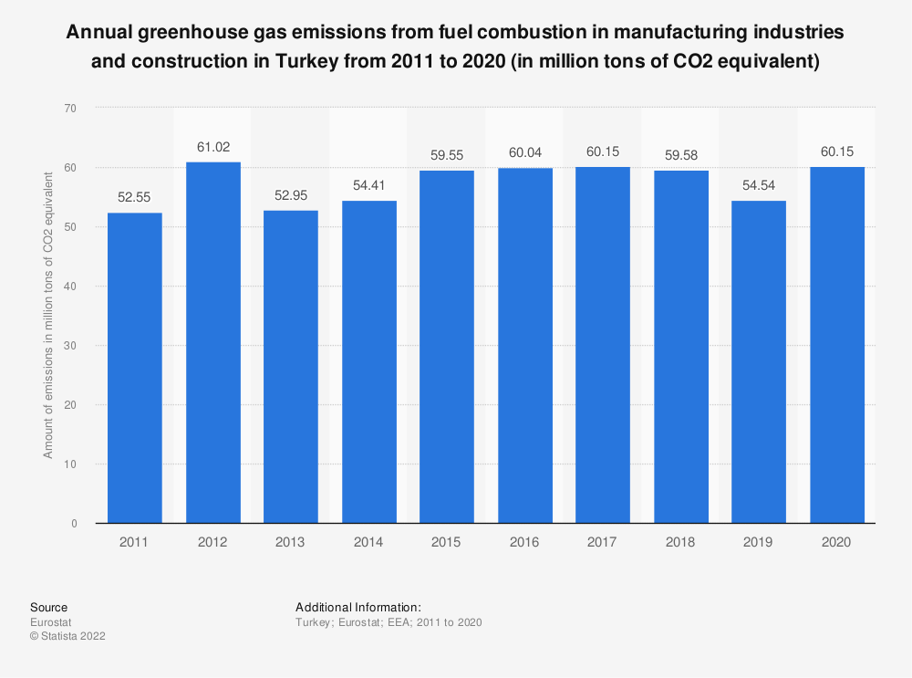 Statistic: Annual greenhouse gas emissions from fuel combustion in manufacturing industries and construction in Turkey from 2008 to 2017 (in million tons of CO2 equivalent)  | Statista