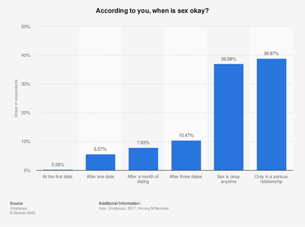 Statistic: According to you, when is sex okay?   Statista