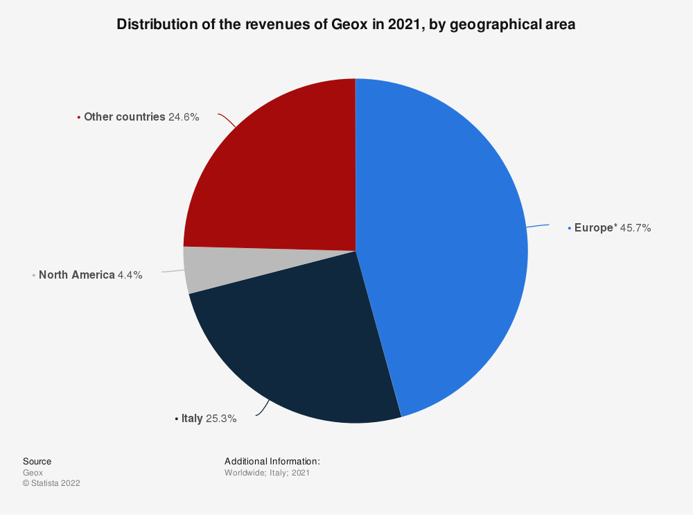 Statistic: Distribution of the revenues of the Italian fashion company Geox in 2019, by geographical area   Statista