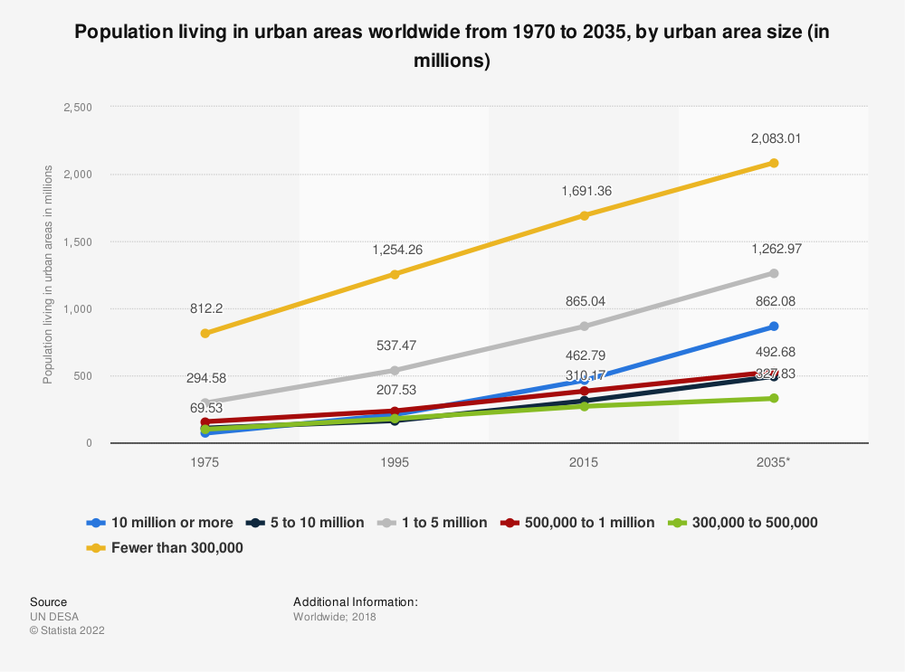 Statistic: Population living in urban areas worldwide from 1970 to 2035, by urban area size (in millions) | Statista