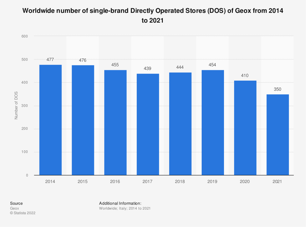 Statistic: Worldwide number of single-brand Directly Operated Stores (DOS) of the Italian fashion company Geox from 2014 to 2019 | Statista