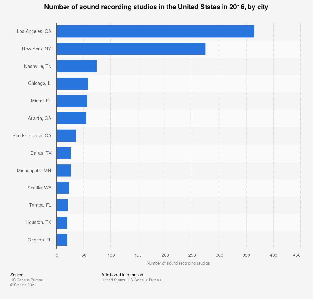 Statistic: Number of sound recording studios in the United States in 2016, by city | Statista