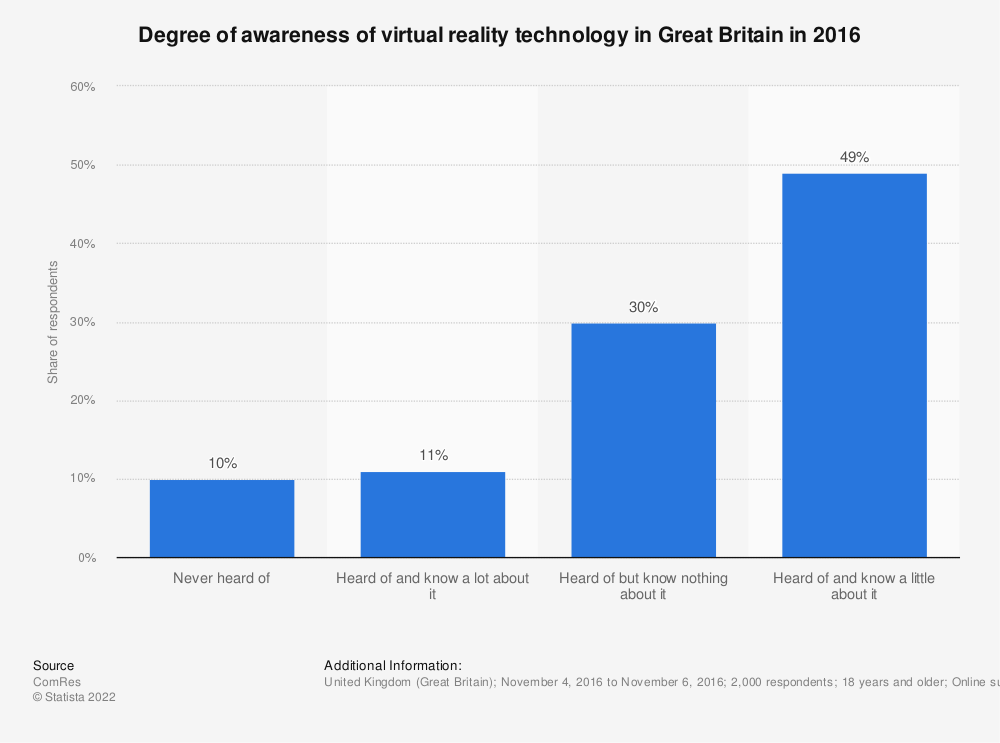 Statistic: Degree of awareness of virtual reality technology in Great Britain in 2016 | Statista