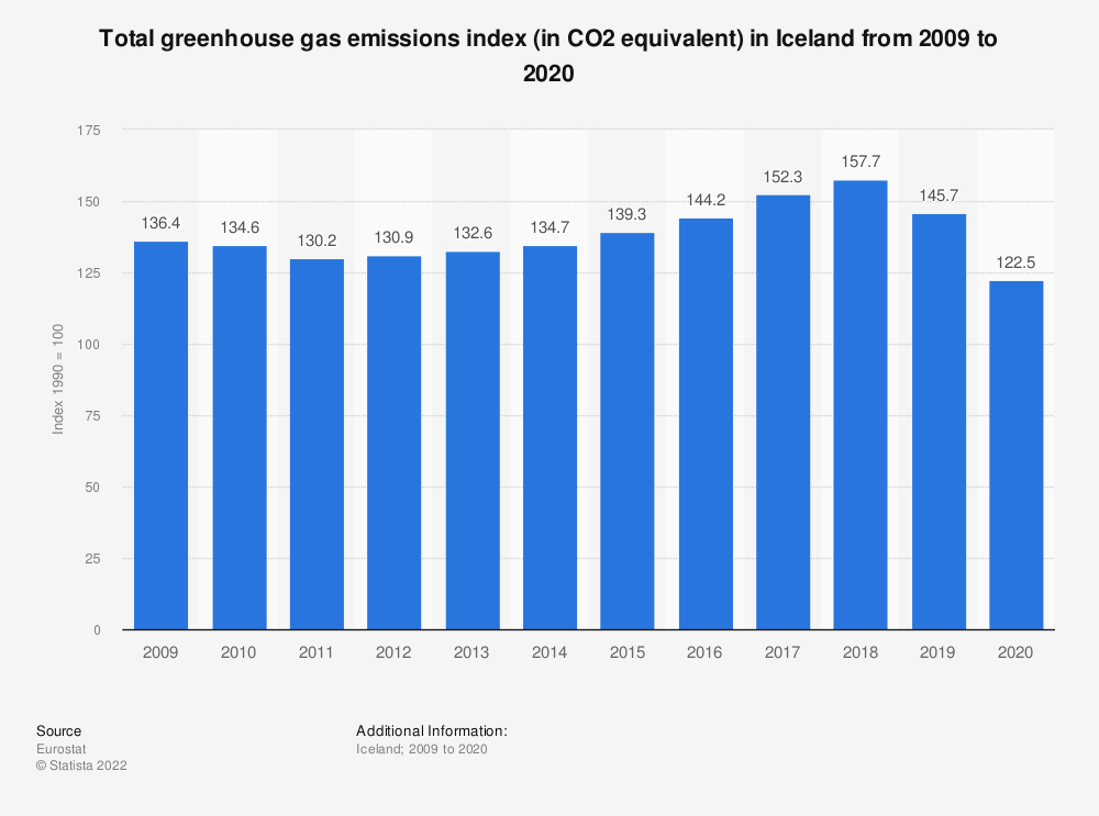 Statistic: Total greenhouse gas emissions index (in CO2 equivalent) in Iceland from 2006 to 2017 | Statista