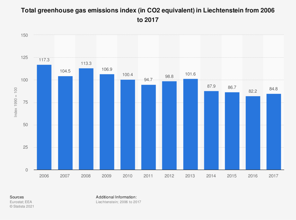 Statistic: Total greenhouse gas emissions index (in CO2 equivalent) in Liechtenstein from 2006 to 2017 | Statista
