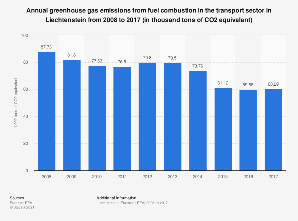 Statistic: Annual greenhouse gas emissions from fuel combustion in the transport sector in Liechtenstein from 2008 to 2017 (in thousand tons of CO2 equivalent) | Statista