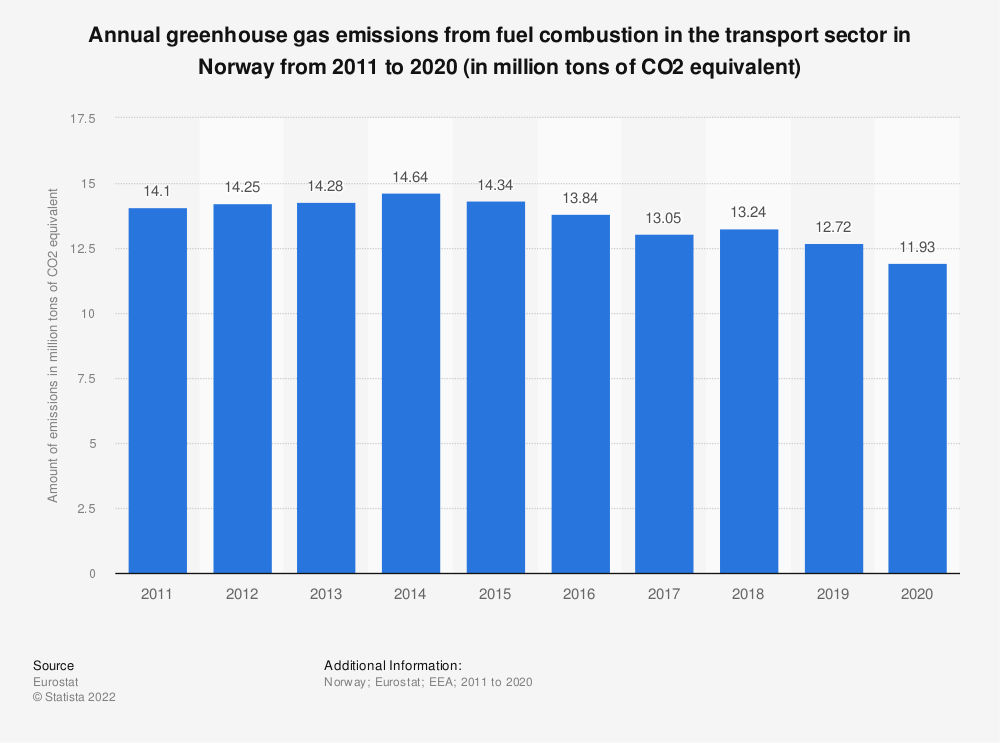 Statistic: Annual greenhouse gas emissions from fuel combustion in the transport sector in Norway from 2008 to 2017 (in million tons of CO2 equivalent) | Statista