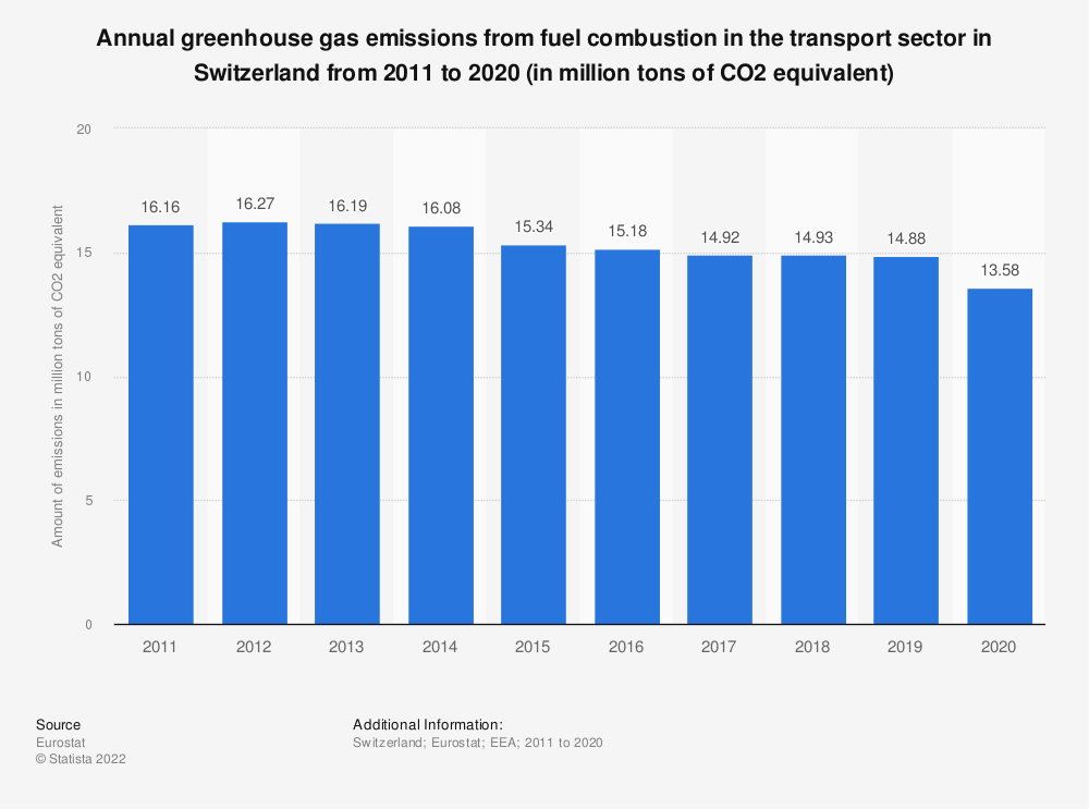 Statistic: Annual greenhouse gas emissions from fuel combustion in the transport sector in Switzerland from 2008 to 2017 (in million tons of CO2 equivalent) | Statista