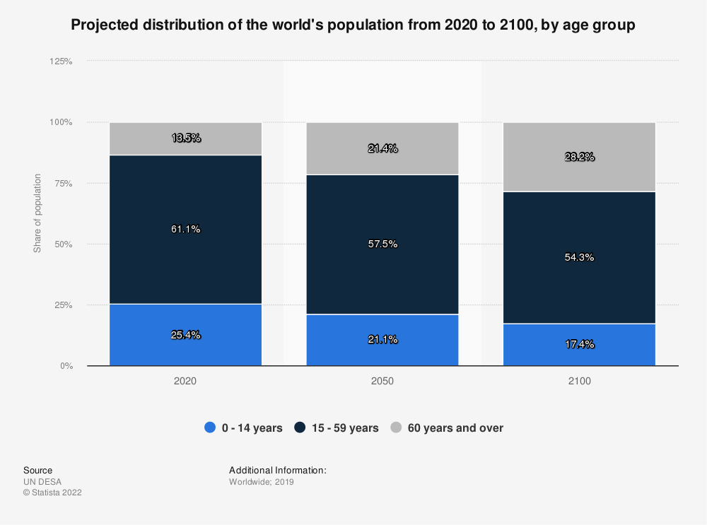 Statistic: Projected distribution of the world's population from 2017 to 2100, by age group | Statista
