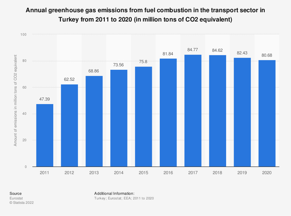 Statistic: Annual greenhouse gas emissions from fuel combustion in the transport sector in Turkey from 2008 to 2017 (in million tons of CO2 equivalent) | Statista