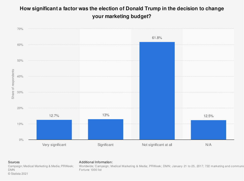 Statistic: How significant a factor was the election of Donald Trump in the decision to change your marketing budget? | Statista