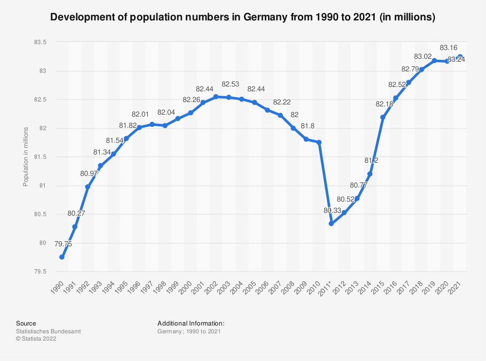 Statistic: Development of population numbers in Germany from 1990 to 2015 (in millions) | Statista