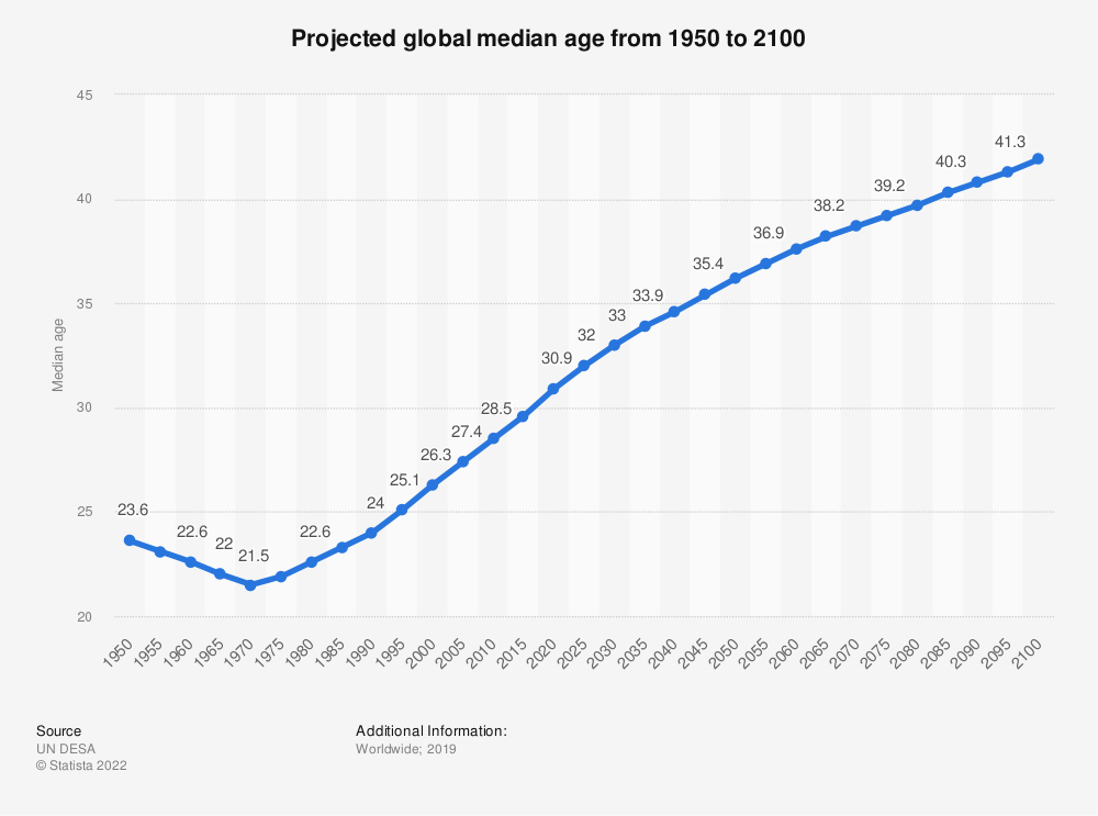 Statistic: Projected global median age from 1950 to 2100 | Statista