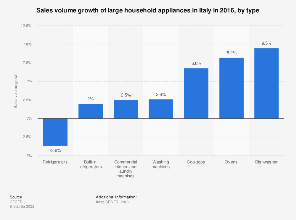 Statistic: Sales volume growth of large household appliances in Italy in 2016, by type   Statista