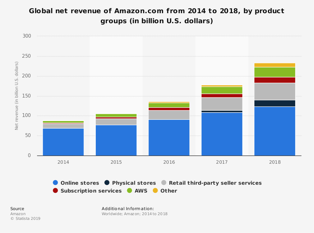 Statistic: Global net revenue of Amazon.com from 2014 to 2016, by segment (in billion U.S. dollars) | Statista