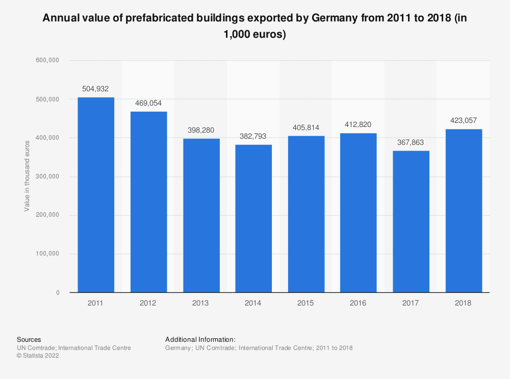 Statistic: Annual value of prefabricated buildings exported by Germany from 2011 to 2018 (in 1,000 euros) | Statista