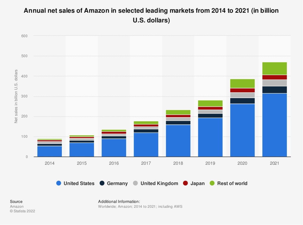 Statistic: Annual net sales of Amazon in selected leading markets from 2014 to 2018 (in billion U.S. dollars) | Statista