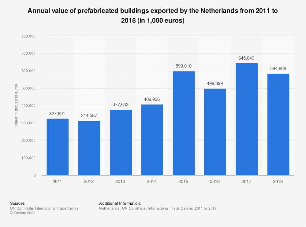 Statistic: Annual value of prefabricated buildings exported by the Netherlands from 2011 to 2018 (in 1,000 euros) | Statista