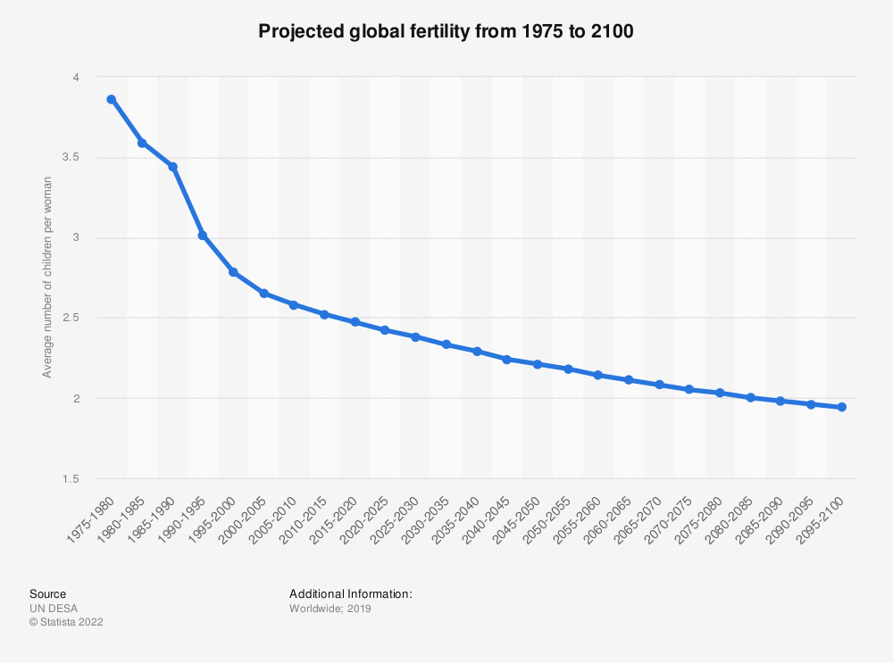 Statistic: Projected global fertility from 1975 to 2100 | Statista
