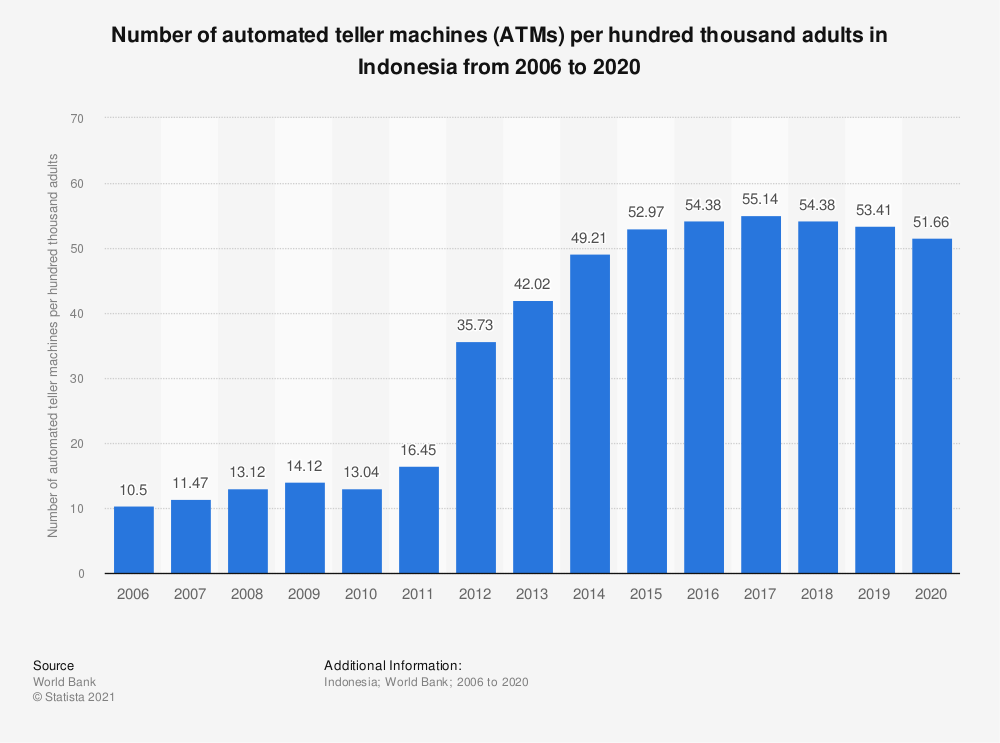 Statistic: Number of automated teller machines (ATMs) per hundred thousand adults in Indonesia from 2005 to 2018   Statista