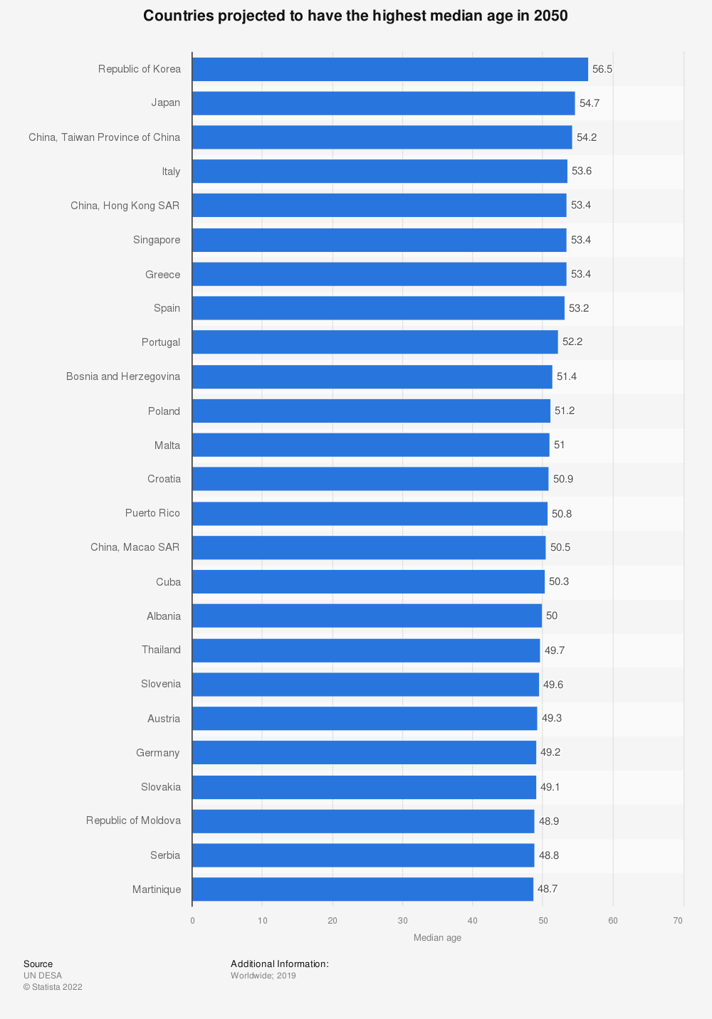Statistic: Countries projected to have the highest median age in 2050 | Statista