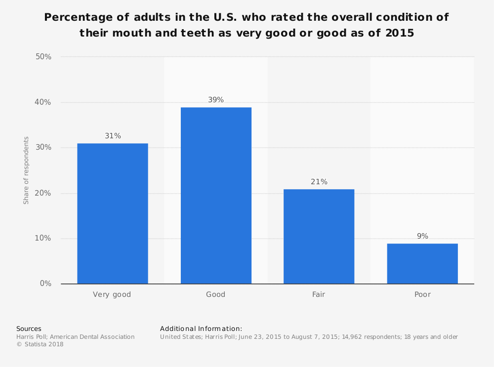 Statistic: Percentage of adults in the U.S. who rated the overall condition of their mouth and teeth as very good or good as of 2015 | Statista