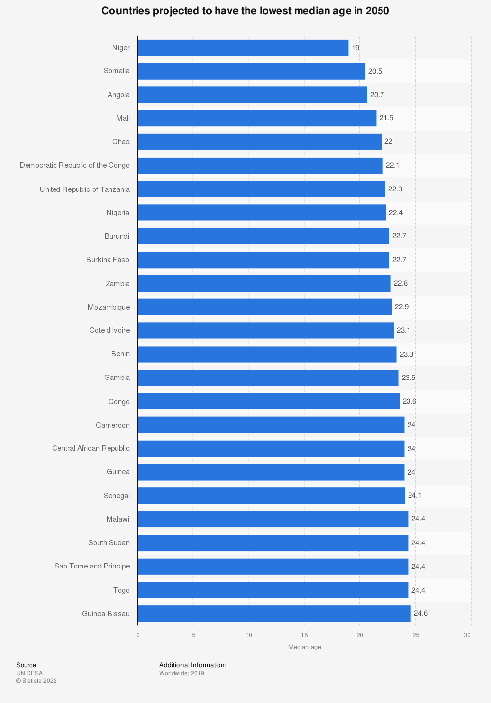 Statistic: Top ten countries projected to have the lowest median age in 2030 | Statista