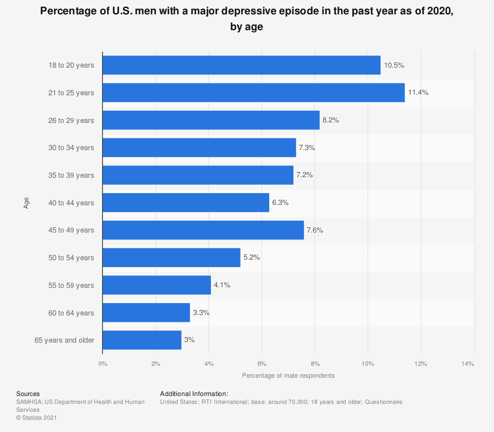 Statistic: Percentage of U.S. men with a major depressive episode in the past year as of 2016, by age  | Statista