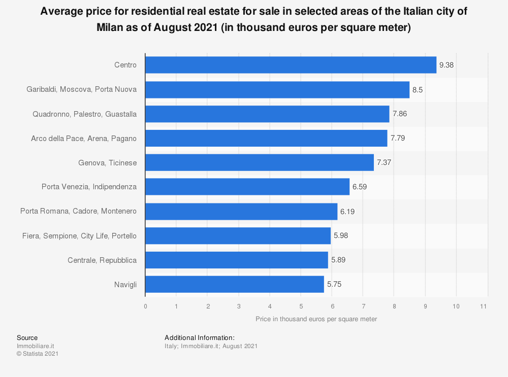 Statistic: Average price for residential real estate for sale in selected areas of the Italian city of Milan as of May 2020 (in euros per square meter) | Statista