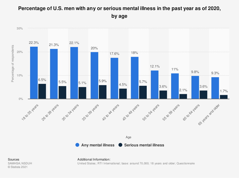 Statistic: Percentage of U.S. men with any or serious mental illness in the past year as of 2018, by age | Statista