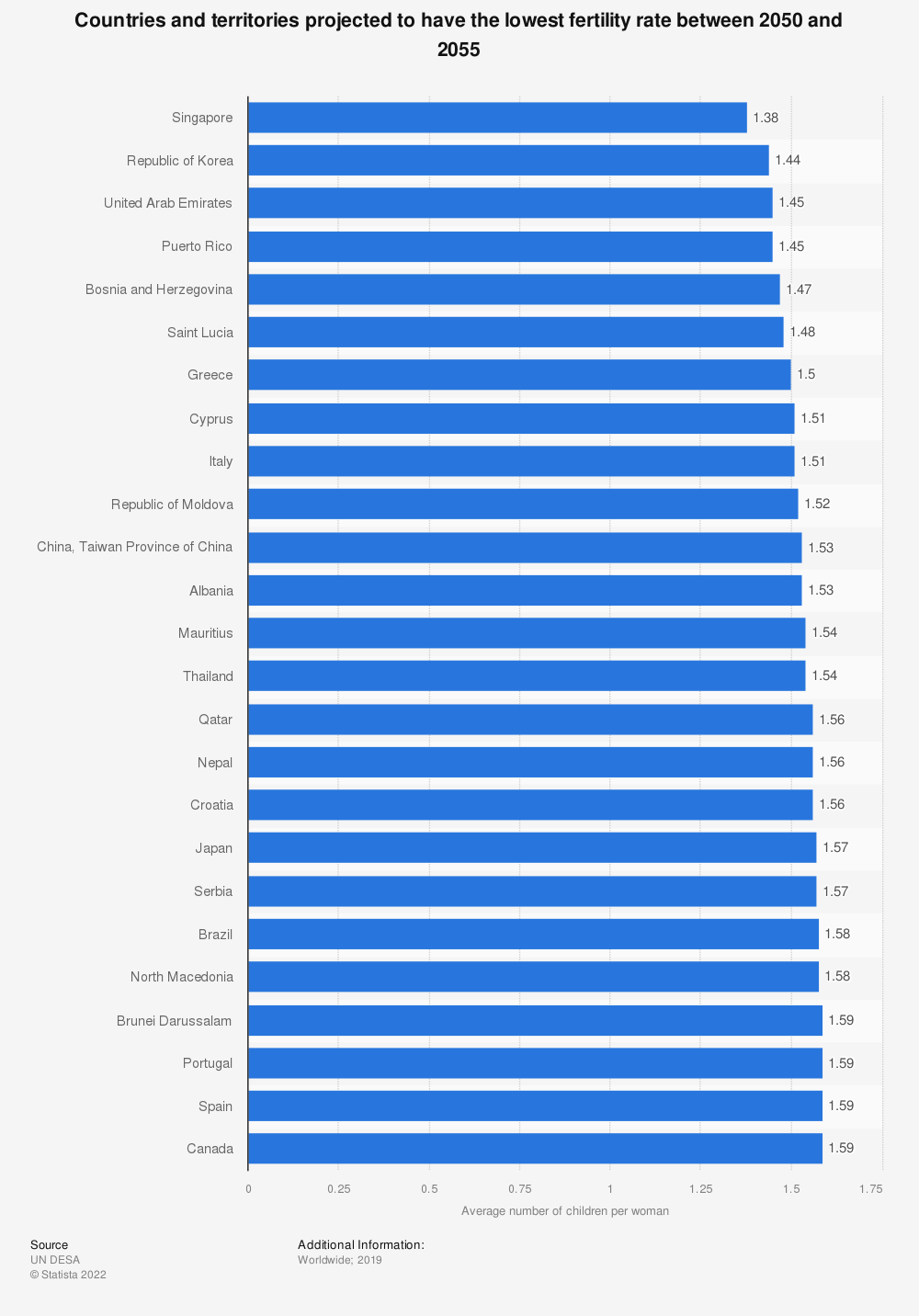 Statistic: Countries and territories projected to have the lowest fertility rate between 2050 and 2055  | Statista