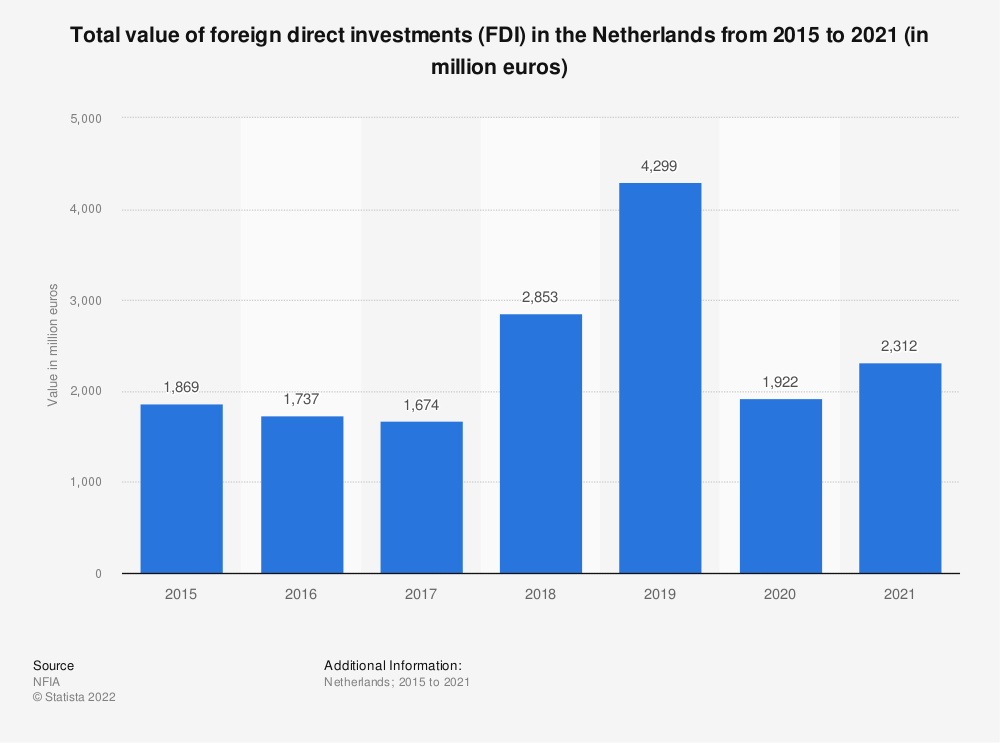 Statistic: Total value of foreign direct investments (FDI) in the Netherlands from 2007 to 2019 (in million euros) | Statista
