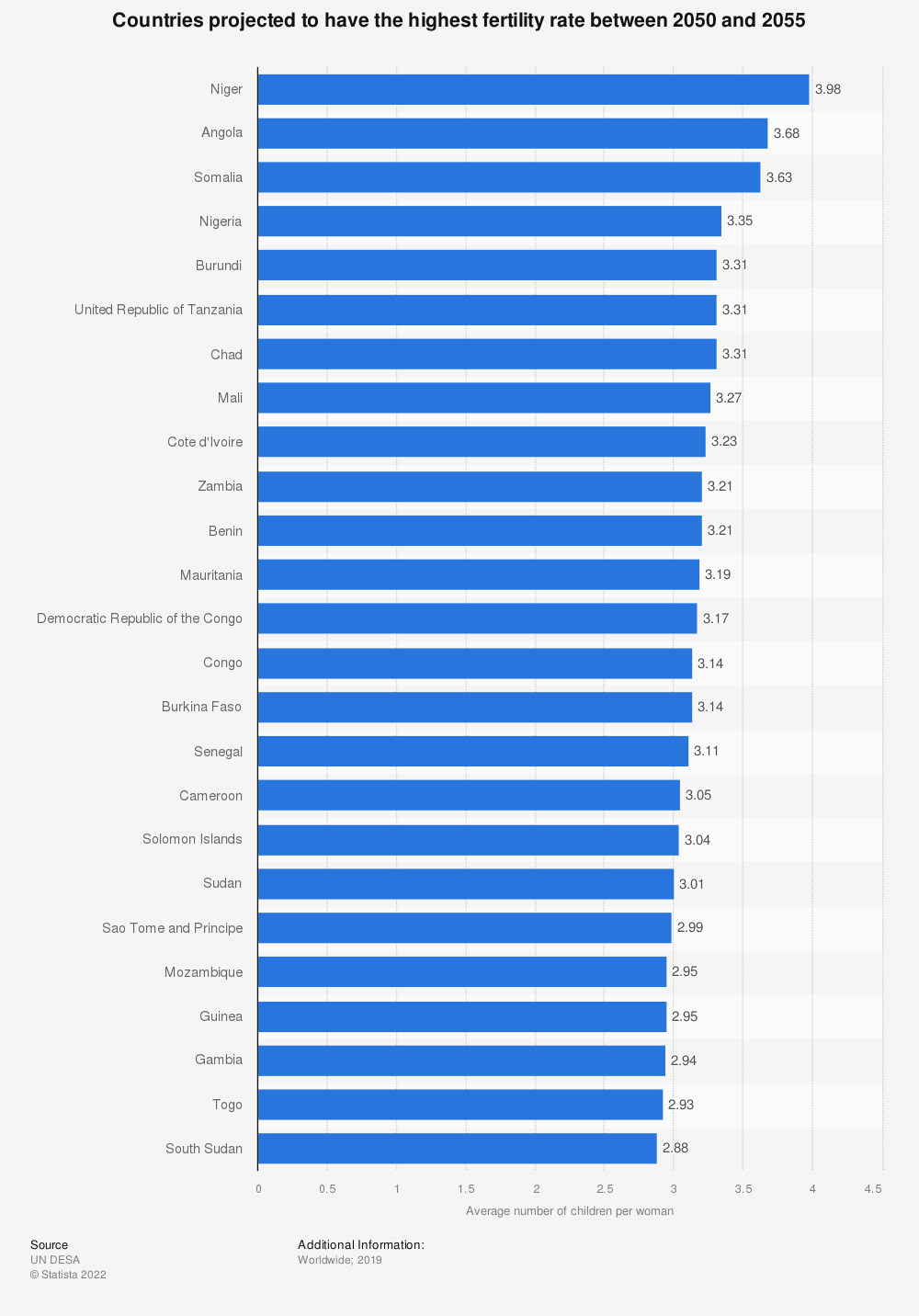 Statistic: Countries projected to have the highest fertility rate between 2050 and 2055 | Statista