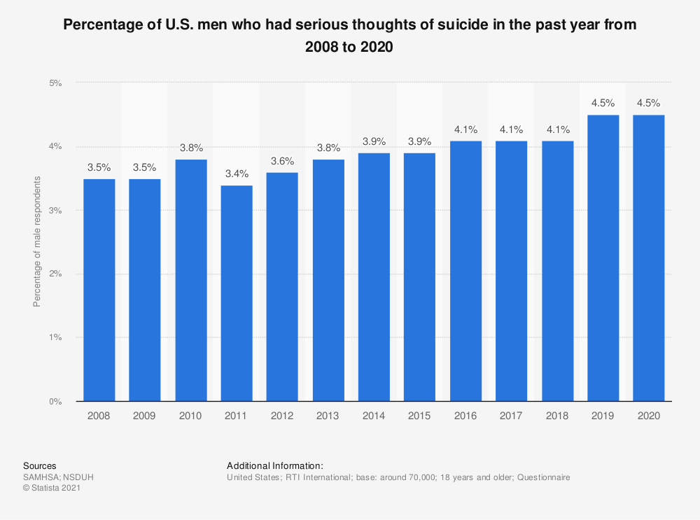 Statistic: Percentage of U.S. men who had serious thoughts of suicide in the past year from 2008 to 2018 | Statista