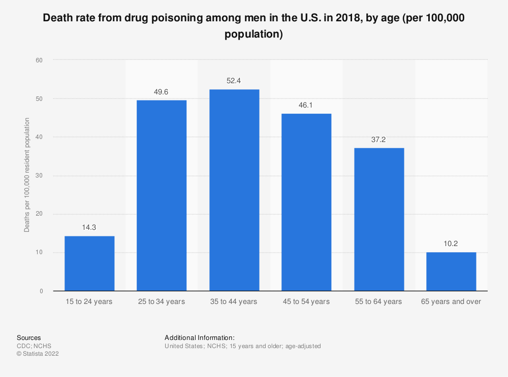 Statistic: Death rate from drug poisoning among men in the U.S. in 2017, by age (per 100,000 population) | Statista