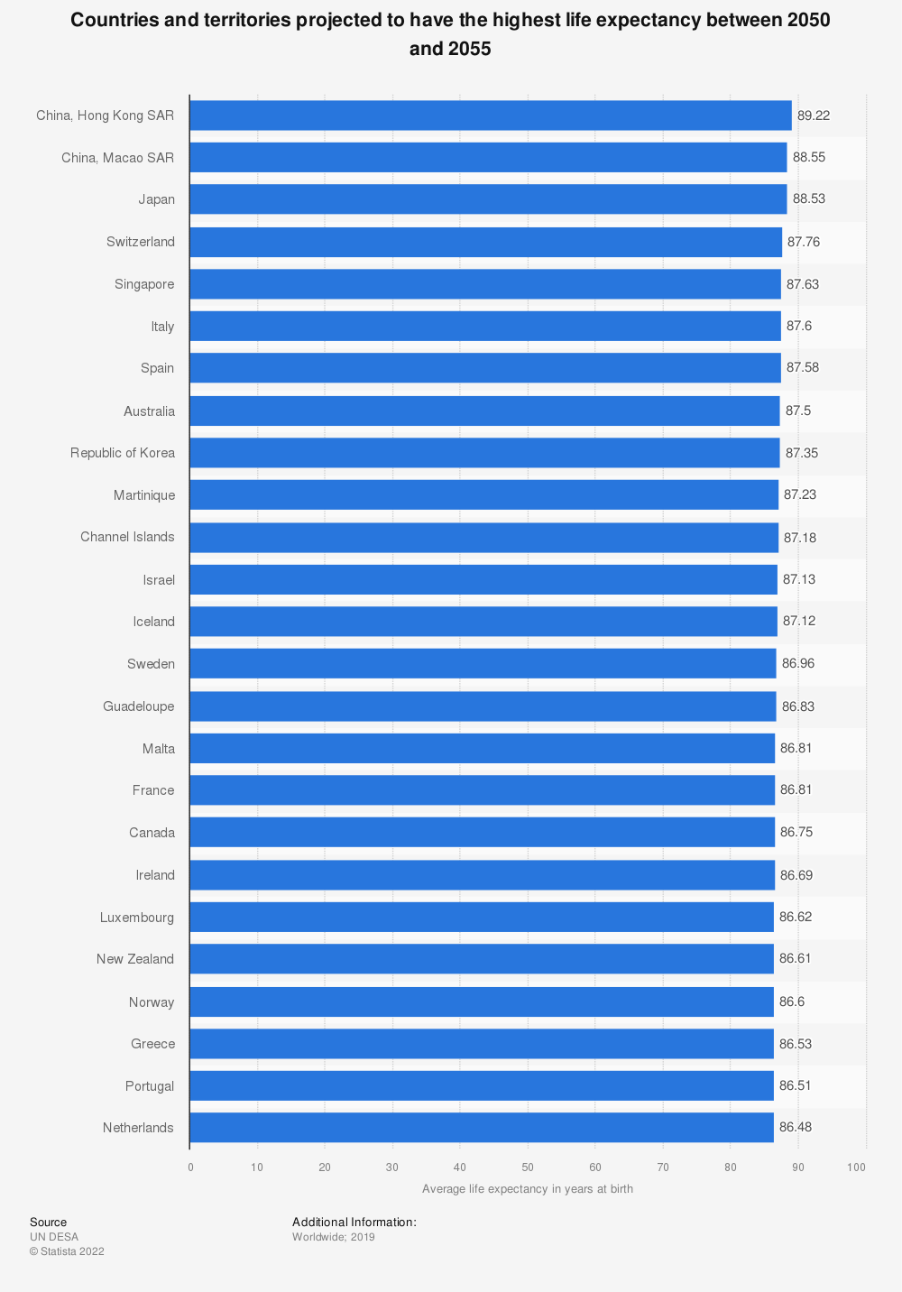 Statistic: Countries and territories projected to have the highest life expectancy between 2050 and 2055 | Statista