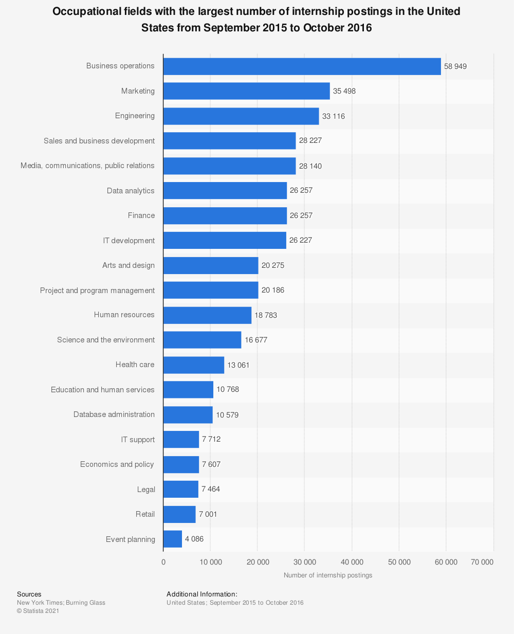 Statistic: Occupational fields with the largest number of internship postings in the United States from September 2015 to October 2016 | Statista