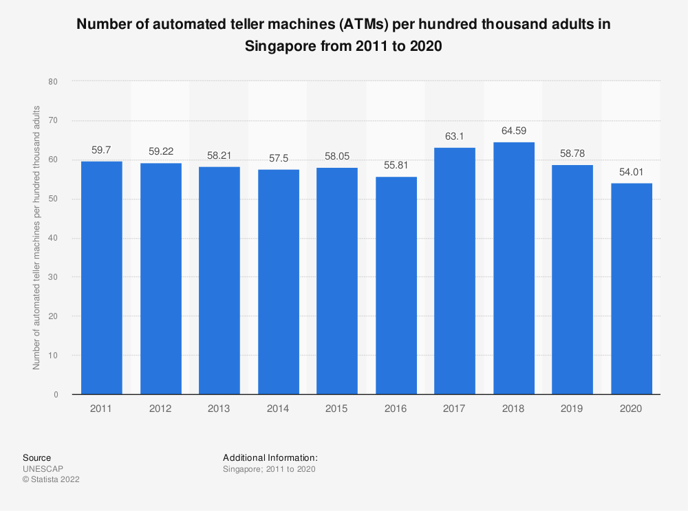 Statistic: Number of automated teller machines (ATMs) per hundred thousand adults in Singapore from 2005 to 2018 | Statista