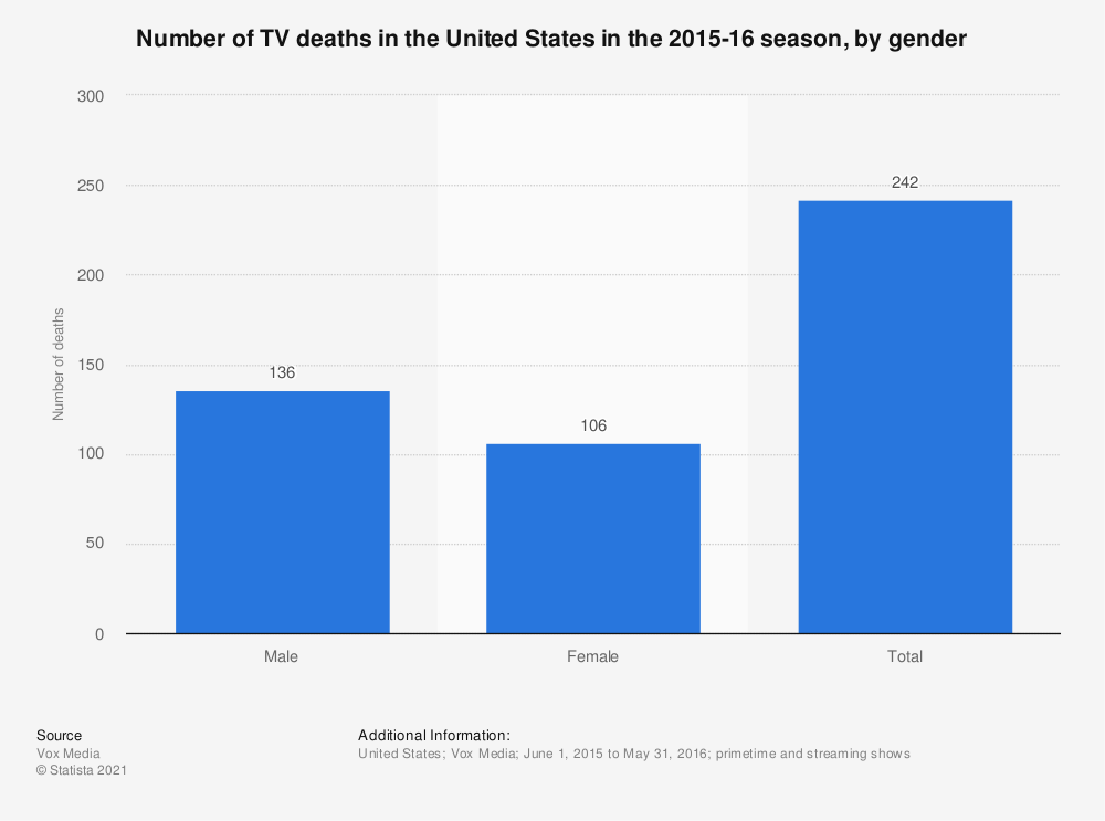 Statistic: Number of TV deaths in the United States in the 2015-16 season, by gender | Statista