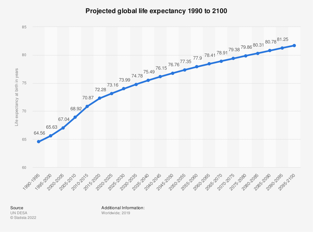 Statistic: Projected global life expectancy 1990 to 2100 | Statista