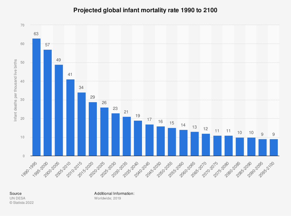 Statistic: Projected global infant mortality rate 1990 to 2100 | Statista
