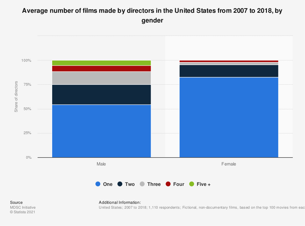 Statistic: Average number of films made by directors in the United States from 2007 to 2018, by gender | Statista