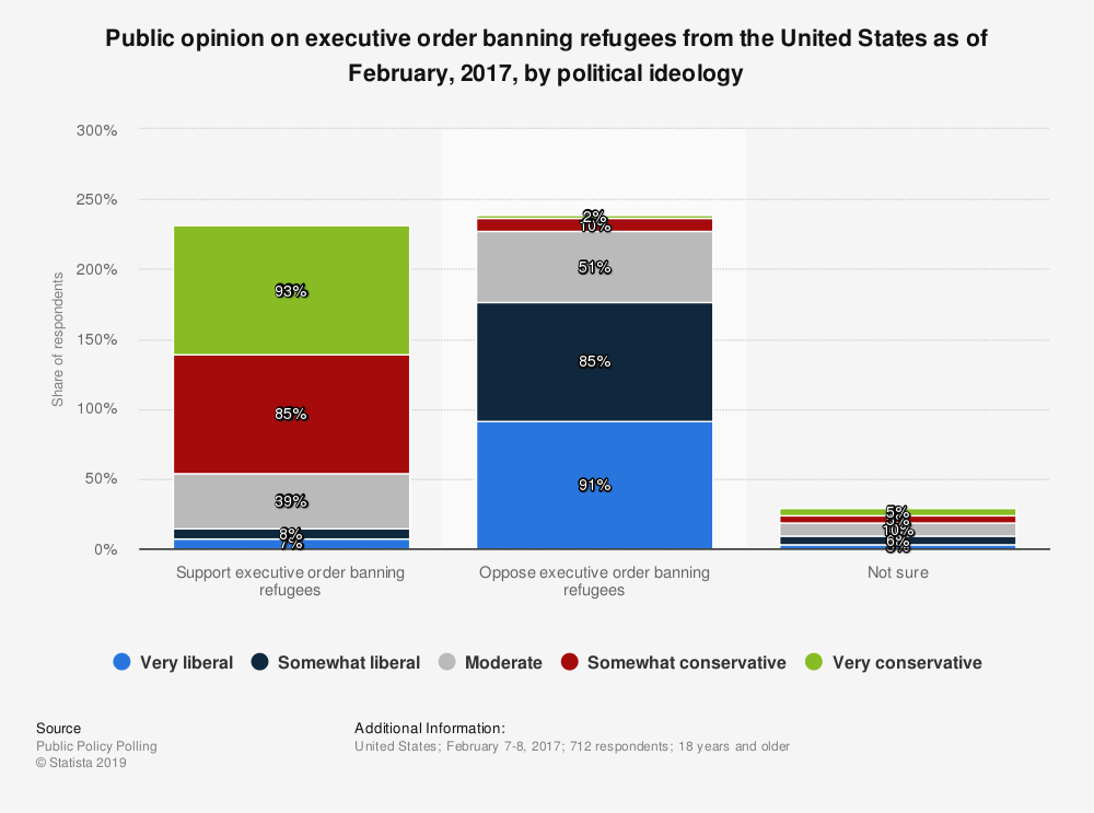 Statistic: Public opinion on executive order banning refugees from the United States as of February, 2017, by political ideology | Statista
