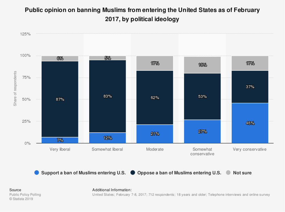 Statistic: Public opinion on banning Muslims from entering the United States as of February 2017, by political ideology | Statista