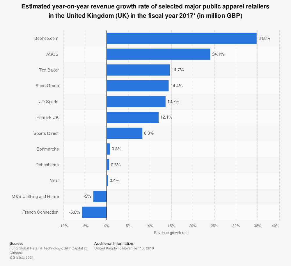 Statistic: Estimated year-on-year revenue growth rate of selected major public apparel retailers in the United Kingdom (UK) in the fiscal year 2017* (in million GBP) | Statista