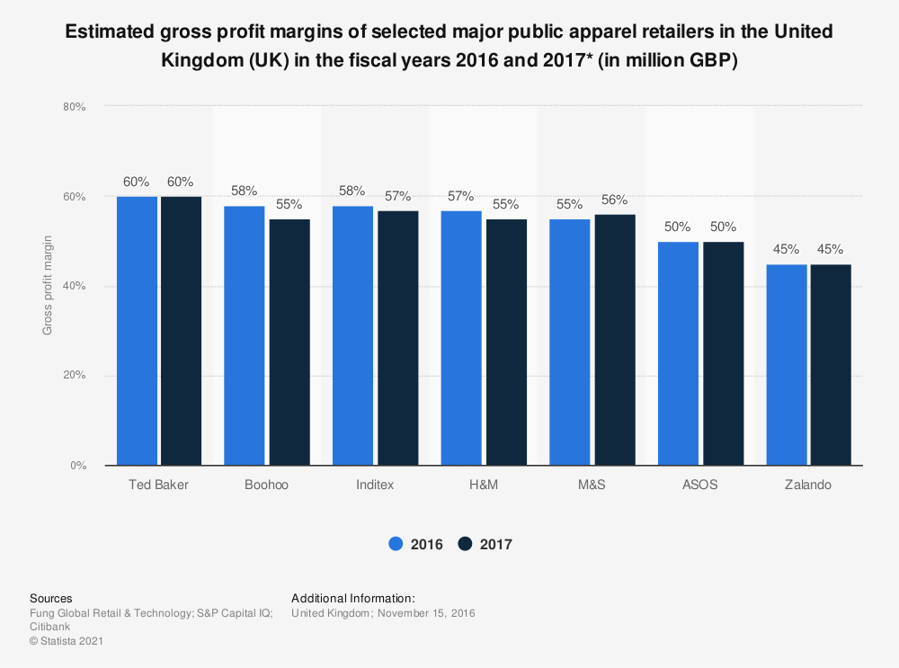 Statistic: Estimated gross profit margins of selected major public apparel retailers in the United Kingdom (UK) in the fiscal years 2016 and 2017* (in million GBP) | Statista