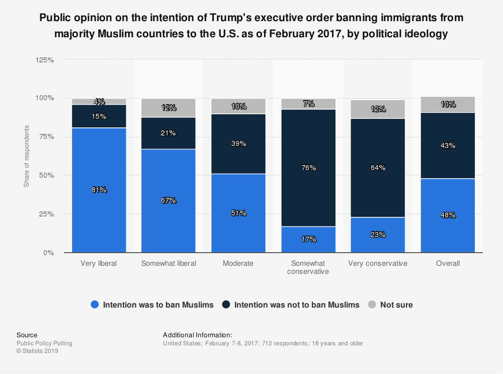 Statistic: Public opinion on the intention of Trump's executive order banning immigrants from majority Muslim countries to the U.S. as of February 2017, by political ideology | Statista