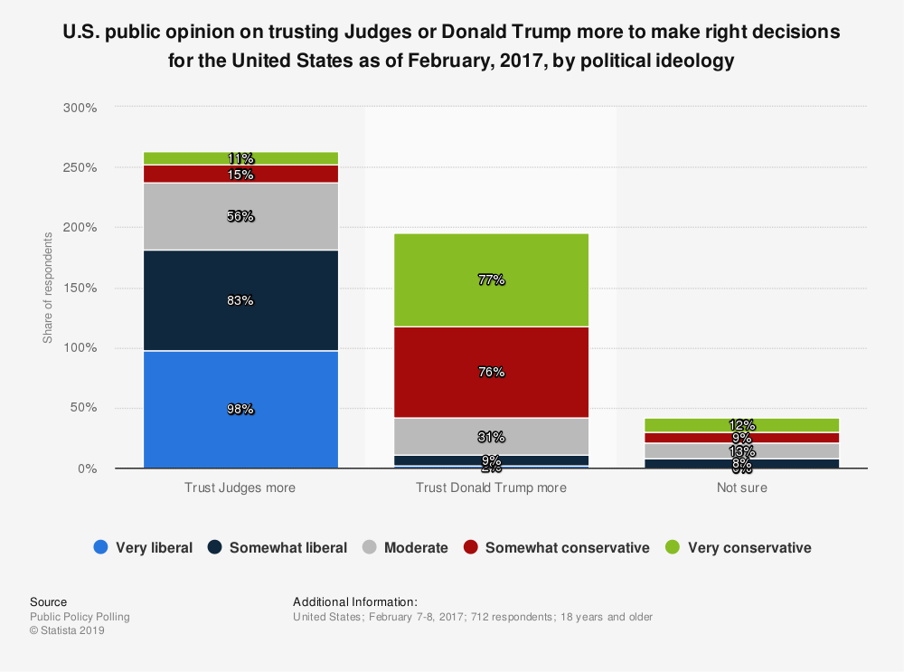 Statistic: U.S. public opinion on trusting Judges or Donald Trump more to make right decisions for the United States as of February, 2017, by political ideology | Statista