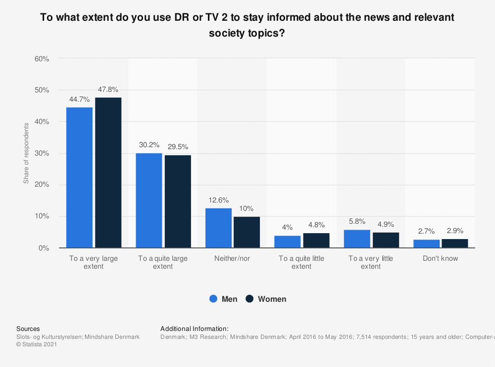 Statistic: To what extent do you use DR or TV 2 to stay informed about the news and relevant society topics? | Statista