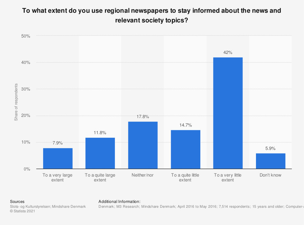 Statistic: To what extent do you use regional newspapers to stay informed about the news and relevant society topics? | Statista